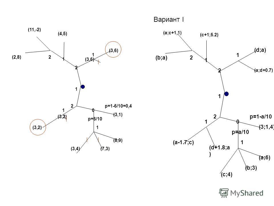 Вариант I 1 2 0 2 1 (d,a) (a,5) (d,-1) p=a/10 p=1-a/10 (3,1) (a,6) (b,3) (a,d) (a-2,c) (d,a) (c,4) 1 2 0 2 1 (3,6) (4,5) (11,-2) p=6/10 p=1-6/10=0,4 (3,1) (8,9) (7,3) (2,4) (3,2) (1,2) (3,4) 1 1 1 2(2,8) (3,6) (3,2) 1 2 0 2 1 (d;a) (c+1;5.2) (a;c+1,1