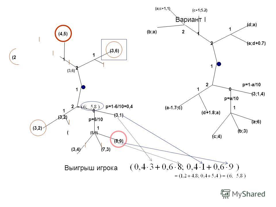 Вариант I 1 2 0 2 1 (d,a) (a,5) (d,-1) p=a/10 p=1-a/10 (3,1) (a,6) (b,3) (a,d) (a-2,c) (d,a) (c,4) 1 2 0 2 1 (3,6) (4,5) (1,2) p=6/10 p=1-6/10=0,4 (3,1) (8,9) (7,3) (2,4) (3,2) (1,2) (3,4) 1 1 1 2(2,3) Выигрыш игрока 2 1 (3,2) (8,9) (3,6) 1 2 0 2 1 (