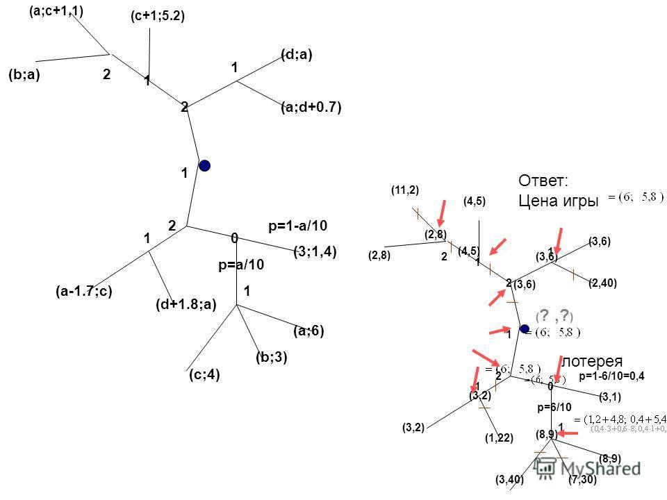 1 2 0 2 1 (d;a) (c+1;5.2) (a;c+1,1) p=a/10 p=1-a/10 (3;1,4) (a;6) (b;3) (a;d+0.7) (a-1.7;c) (d+1.8;a) (c;4) 1 1 1 2 (b;a) 1 2 0 2 1 (3,6) (4,5) (11,2) p=6/10 p=1-6/10=0,4 (3,1) (8,9) (7,30) (2,40) (3,2) (1,22) (3,40) 1 1 1 2 (2,8) (4,5) (3,6) ( ?,? )
