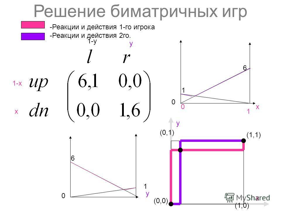Решение биматричных игр 1-х х y 1-y (0,0) (1,1) (1,0) y (0,1) х 6 1 х0 1 1 6 y 0 0 -Реакции и действия 1-го игрока -Реакции и действия 2го.
