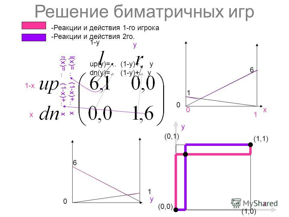 Решение биматричных игр 1-х х y 1-y (0,0) (1,1) (1,0) y (0,1) х 6 1 х0 1 1 6 y 0 0 -Реакции и действия 1-го игрока -Реакции и действия 2го. up(y)=.. (1-y)+.. y dn(y)=.. (1-y)+.. y l(x)=.. (1-х)+.. x r(x)=.. (1-х)+.. x