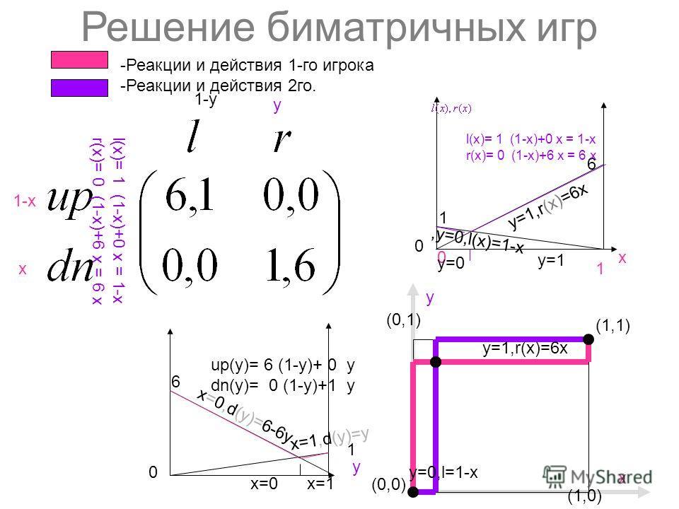 Решение биматричных игр 1-х х y 1-y (0,0) (1,1) (1,0) y (0,1) х 6 1 х0 1 1 6 y 0 0 -Реакции и действия 1-го игрока -Реакции и действия 2го. l(х)= 1 (1-х)+0 x = 1-х r(х)= 0 (1-х)+6 x = 6 х up(y)= 6 (1-y)+ 0 y dn(y)= 0 (1-y)+1 y l(х)= 1 (1-х)+0 x = 1-х