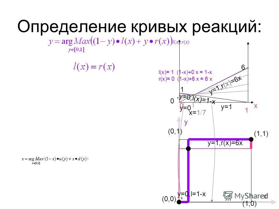 Определение кривых реакций: (0,0) (1,1) (1,0) y (0,1) х 6 1 х0 1 0 l(х)= 1 (1-х)+0 x = 1-х r(х)= 0 (1-х)+6 x = 6 х y=1,r(x)=6x,y=0,l(x)=1-x y=0,l=1-x у=1 у=0у=0 x=1/7