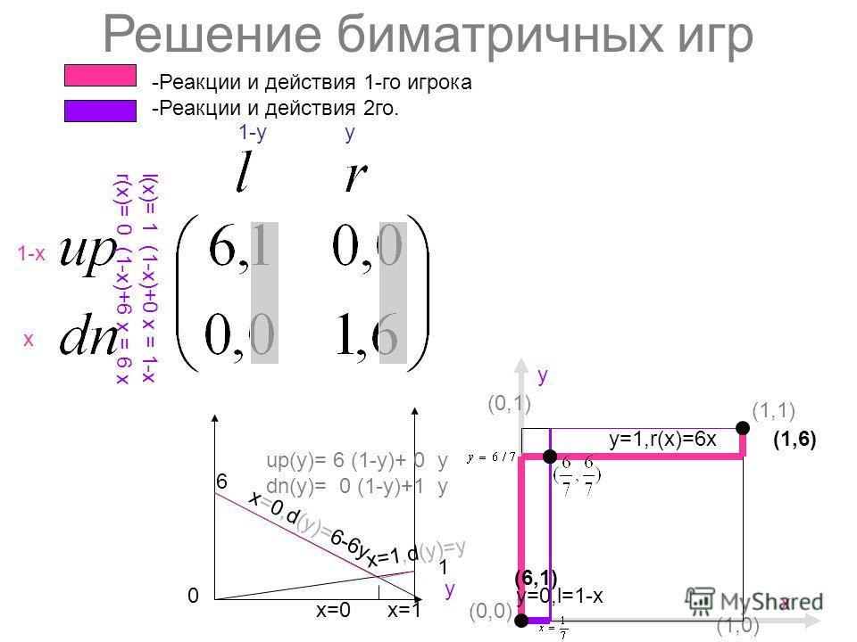 Решение биматричных игр 1-х х y1-y 6 1 х0 1 1 6 y 0 0 -Реакции и действия 1-го игрока -Реакции и действия 2го. l(х)= 1 (1-х)+0 x = 1-х r(х)= 0 (1-х)+6 x = 6 х up(y)= 6 (1-y)+ 0 y dn(y)= 0 (1-y)+1 y l(х)= 1 (1-х)+0 x = 1-х r(х)= 0 (1-х)+6 x = 6 х y=1,