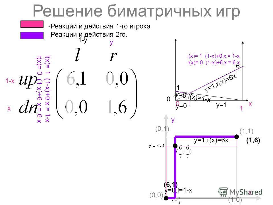 Решение биматричных игр 1-х х y 1-y 6 1 х0 1 1 6 y 0 0 -Реакции и действия 1-го игрока -Реакции и действия 2го. l(х)= 1 (1-х)+0 x = 1-х r(х)= 0 (1-х)+6 x = 6 х up(y)= 6 (1-y)+ 0 y dn(y)= 0 (1-y)+1 y l(х)= 1 (1-х)+0 x = 1-х r(х)= 0 (1-х)+6 x = 6 х y=1