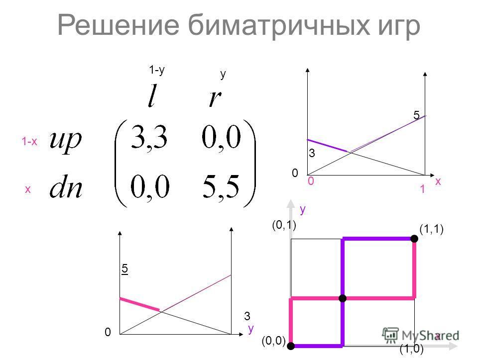 Решение биматричных игр 1-х х y 1-y (0,0) (1,1) (1,0) y (0,1) х 5 3 х0 1 3 y 5 0 0