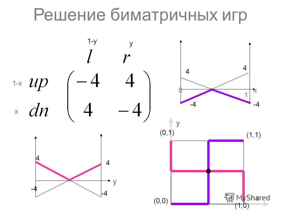 Решение биматричных игр 1-х х y 1-y (0,0) (1,1) (1,0) y (0,1) х 4 4 y -4 4 4 х0 1