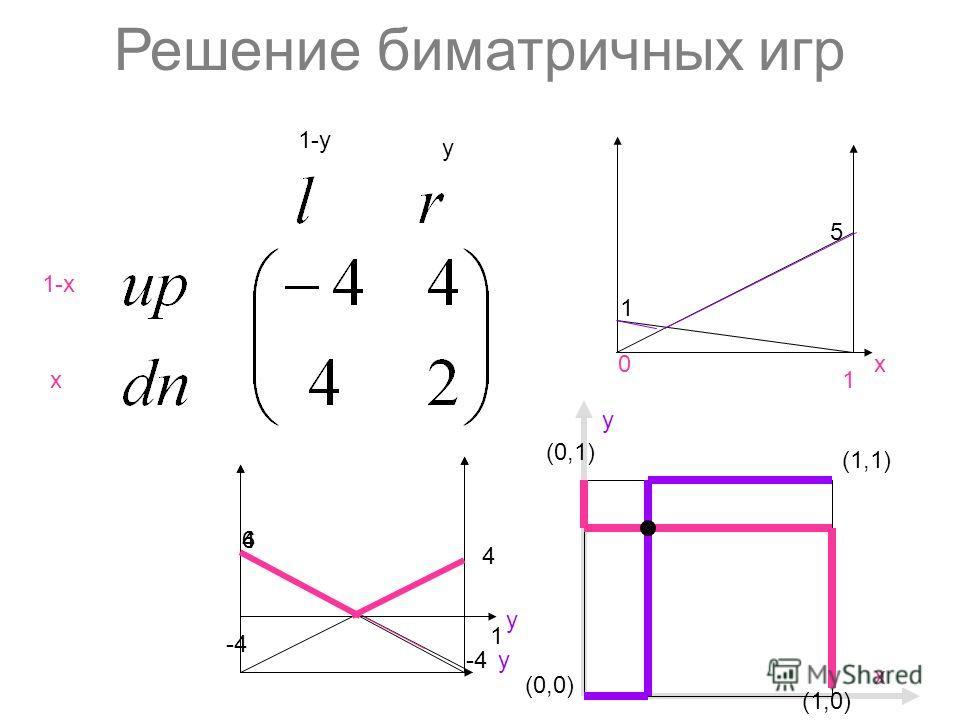 Решение биматричных игр 1-х х y 1-y (0,0) (1,1) (1,0) y (0,1) х 5 1 х0 1 1 6 y 4 4 y -4