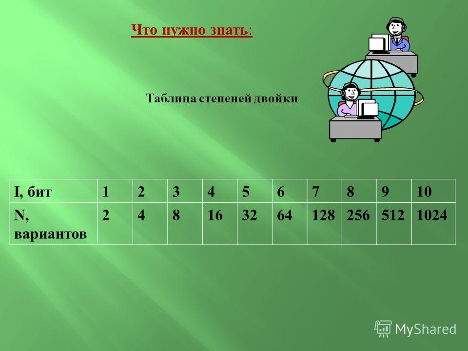 Что нужно знать: Таблица степеней двойки I, бит12345678910 N, вариантов 2481632641282565121024