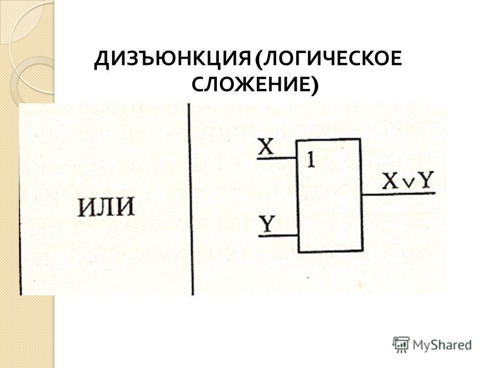 ДИЗЪЮНКЦИЯ ( ЛОГИЧЕСКОЕ СЛОЖЕНИЕ )