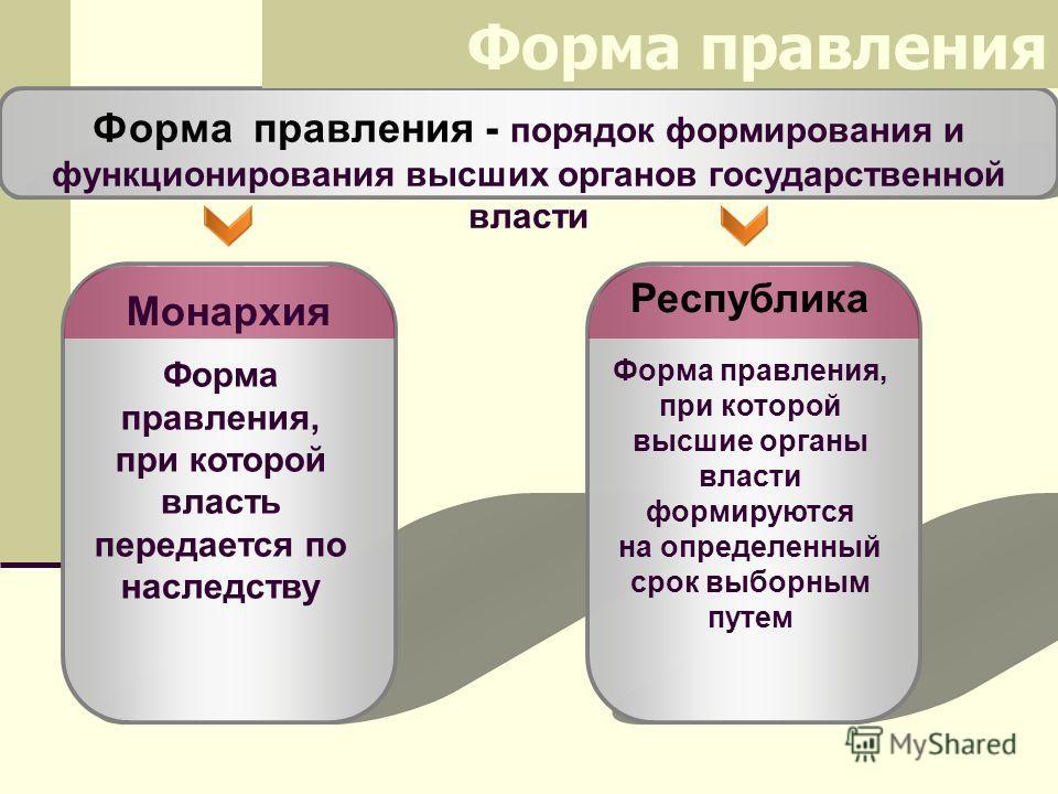 Форма правления, при которой высшие органы власти формируются на определенный срок выборным путем Форма правления - порядок формирования и функционирования высших органов государственной власти Форма правления Республика Форма правления, при которой