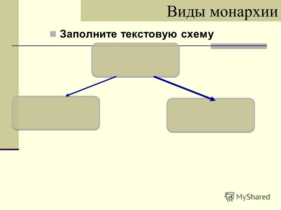 Виды монархии Заполните текстовую схему