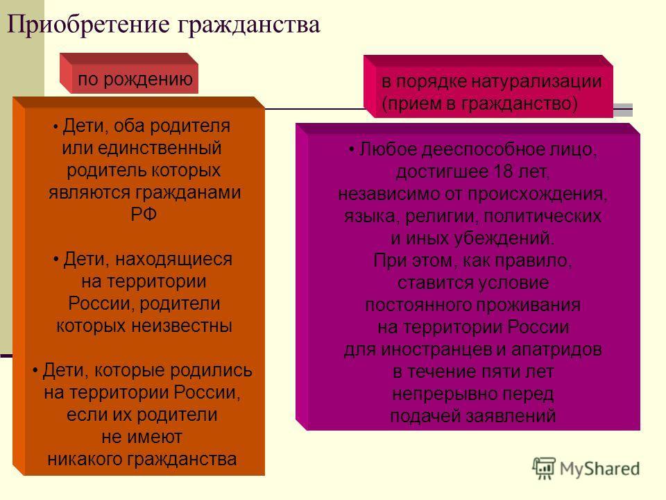 Приобретение гражданства по рождению в порядке натурализации (прием в гражданство) Дети, оба родителя или единственный родитель которых являются гражданами РФ Дети, находящиеся на территории России, родители которых неизвестны Дети, которые родились