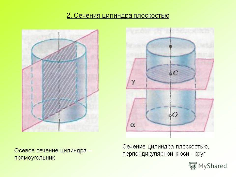 2. Сечения цилиндра плоскостью Осевое сечение цилиндра – прямоугольник Сечение цилиндра плоскостью, перпендикулярной к оси - круг