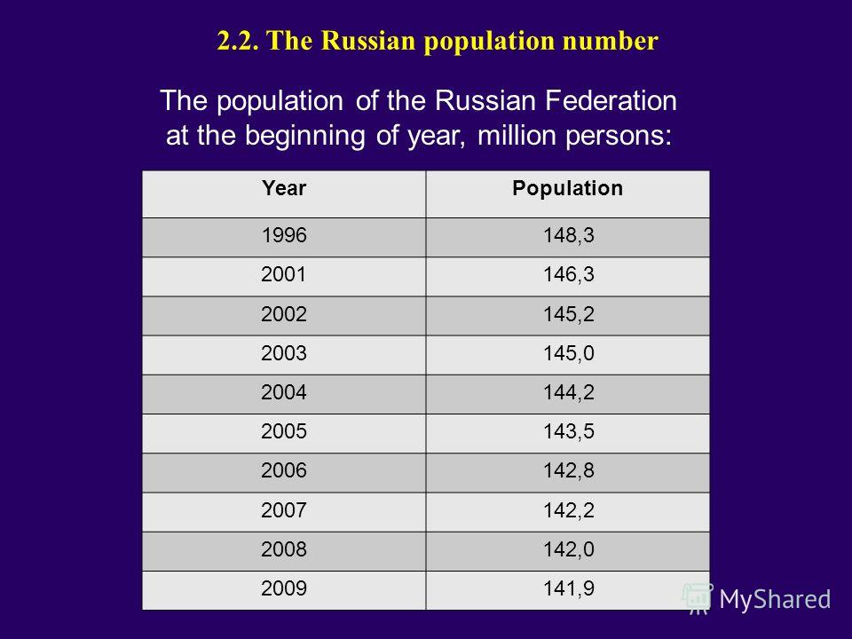 2.2. The Russian population number The population of the Russian Federation at the beginning of year, million persons: YearPopulation 1996148,3 2001146,3 2002145,2 2003145,0 2004144,2 2005143,5 2006142,8 2007142,2 2008142,0 2009141,9