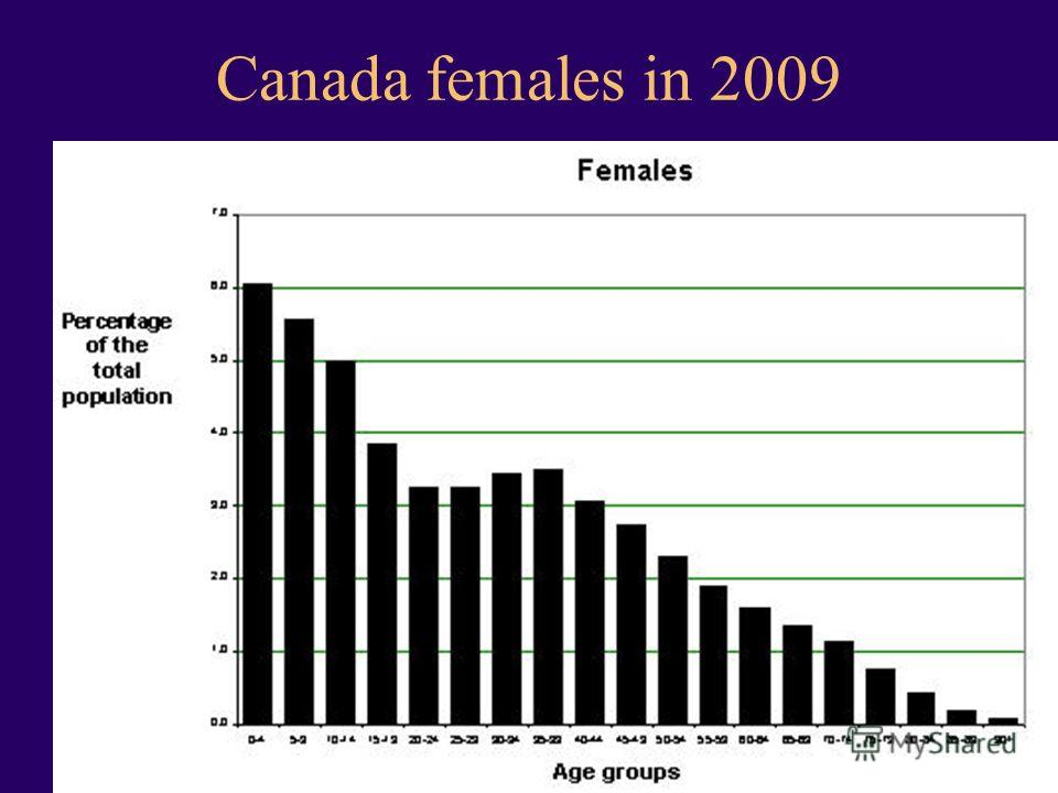 Transparency 7-81 Canada females in 2009