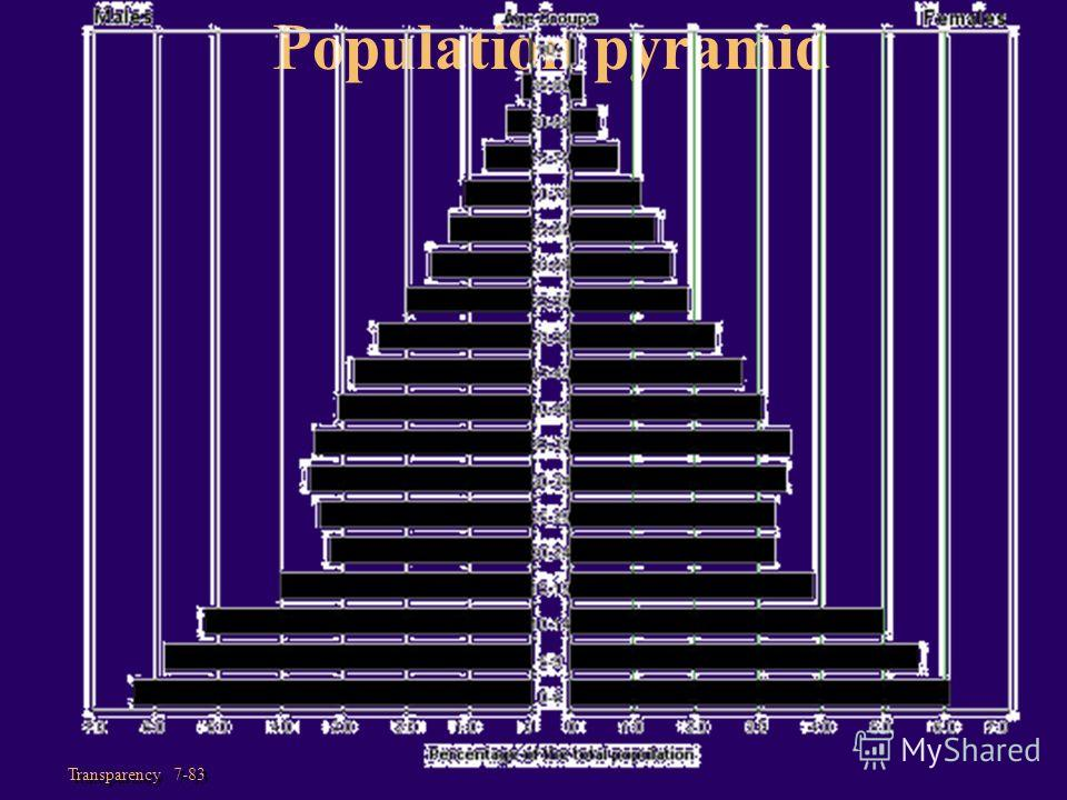 Transparency 7-83 Population pyramid