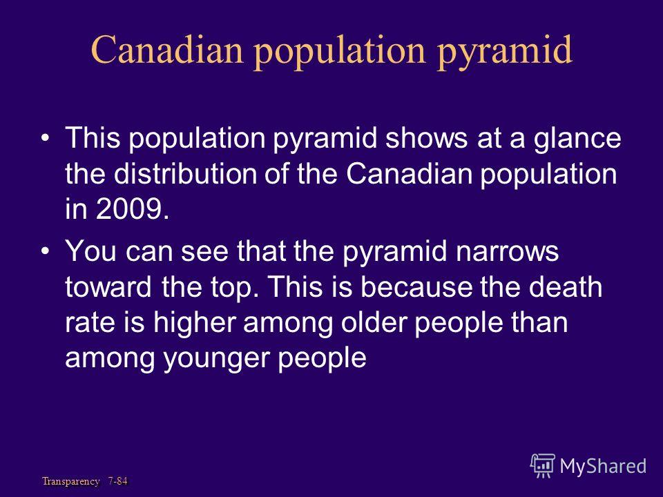 Transparency 7-84 Canadian population pyramid This population pyramid shows at a glance the distribution of the Canadian population in 2009. You can see that the pyramid narrows toward the top. This is because the death rate is higher among older peo