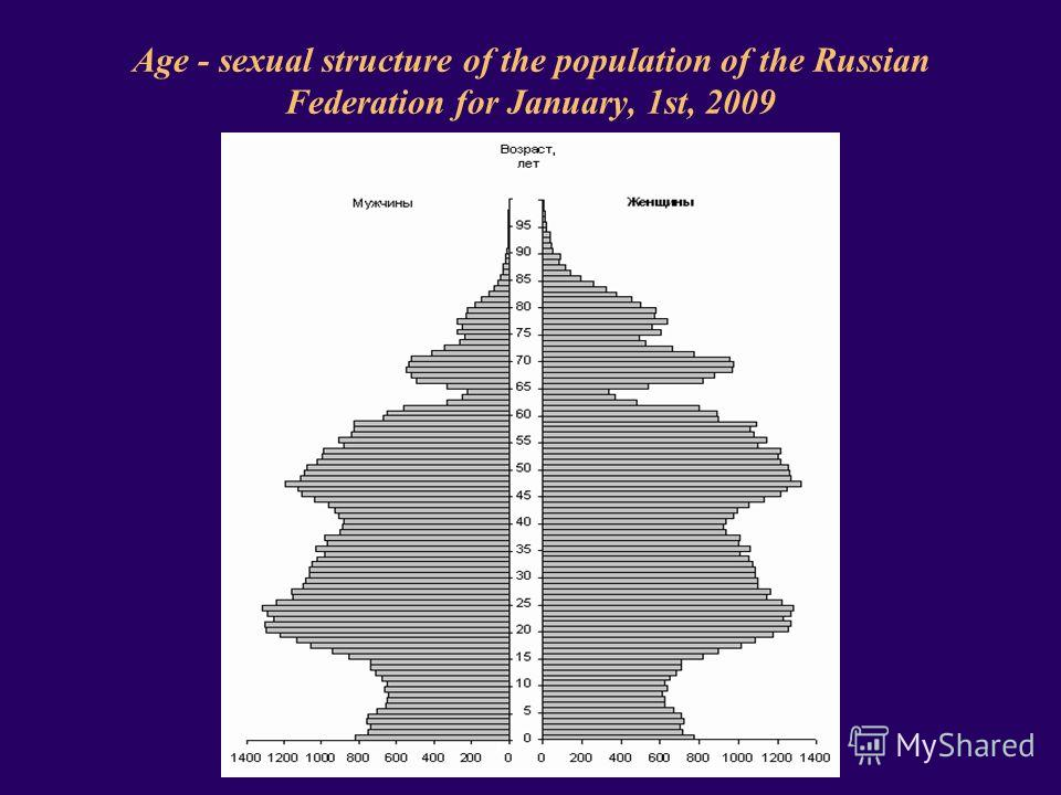 Age - sexual structure of the population of the Russian Federation for January, 1st, 2009