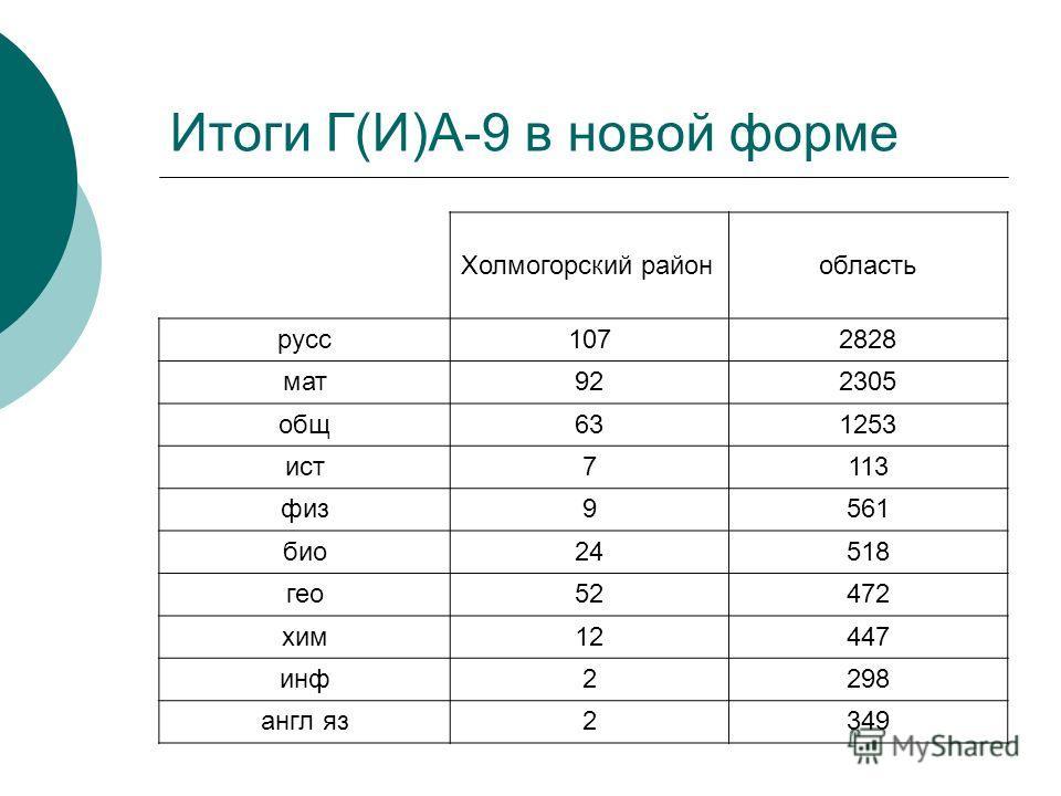 Итоги Г(И)А-9 в новой форме Холмогорский районобласть русс1072828 мат922305 общ631253 ист7113 физ9561 био24518 гео52472 хим12447 инф2298 англ яз2349