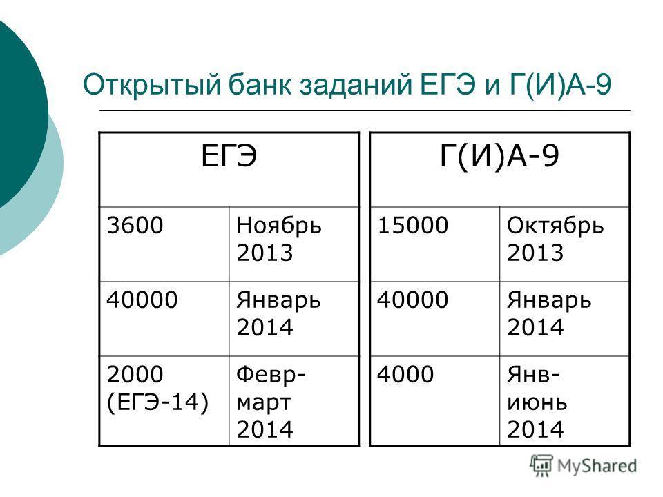 Открытый банк заданий ЕГЭ и Г(И)А-9 ЕГЭ 3600Ноябрь 2013 40000Январь 2014 2000 (ЕГЭ-14) Февр- март 2014 Г(И)А-9 15000Октябрь 2013 40000Январь 2014 4000Янв- июнь 2014
