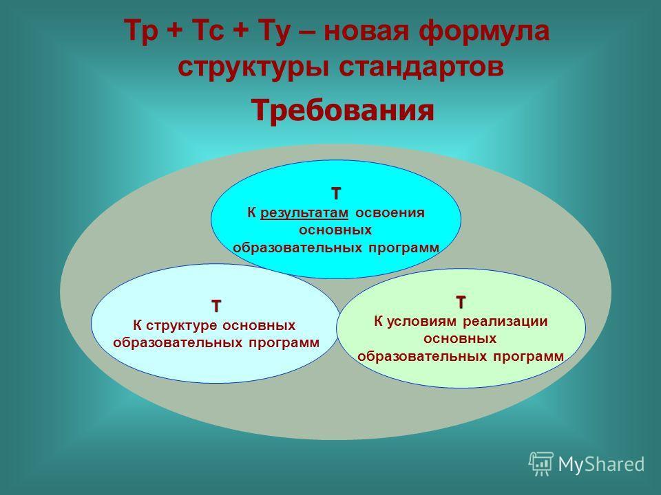 Требования Т К структуре основных образовательных программ Т К результатам освоения основных образовательных программ Т К условиям реализации основных образовательных программ Тр + Тс + Ту – новая формула структуры стандартов