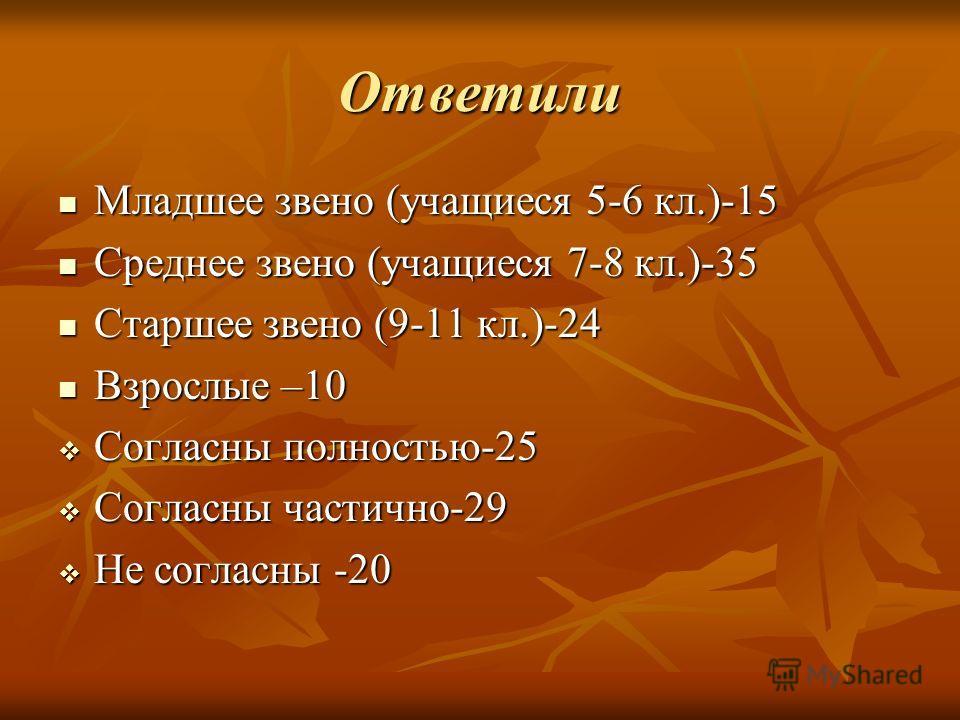 Ответили Младшее звено (учащиеся 5-6 кл.)-15 Младшее звено (учащиеся 5-6 кл.)-15 Среднее звено (учащиеся 7-8 кл.)-35 Среднее звено (учащиеся 7-8 кл.)-35 Старшее звено (9-11 кл.)-24 Старшее звено (9-11 кл.)-24 Взрослые –10 Взрослые –10 Согласны полнос