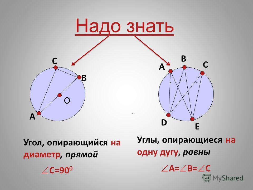 Надо знать A C Углы, опирающиеся на одну дугу, равны O A B B C D E Угол, опирающийся на диаметр, прямой С=90 0 A= B= C