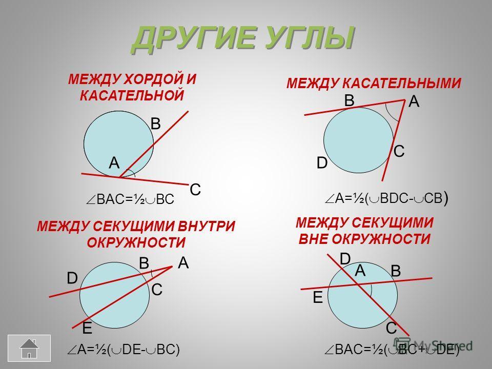 ДРУГИЕ УГЛЫ МЕЖДУ ХОРДОЙ И КАСАТЕЛЬНОЙ МЕЖДУ КАСАТЕЛЬНЫМИ МЕЖДУ СЕКУЩИМИ ВНУТРИ ОКРУЖНОСТИ МЕЖДУ СЕКУЩИМИ ВНЕ ОКРУЖНОСТИ B B B B A A A A C C C C D D D E E BAC=½ BC A=½( BDC- CB ) A=½( DE- BC) BAC=½( BC+ DE)