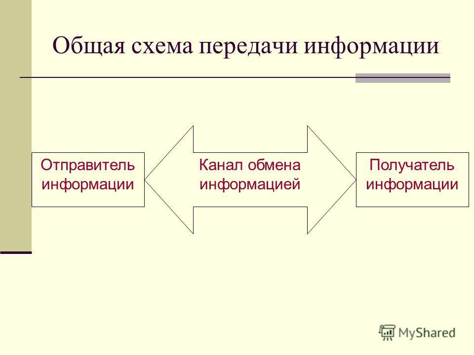 Общая схема передачи информации Отправитель информации Канал обмена информацией Получатель информации