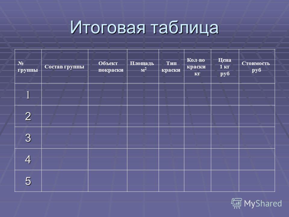 Итоговая таблица группы Состав группы Объект покраски Площадь м 2 Тип краски Кол-во краски кг Цена 1 кг руб Стоимость руб 1 2 3 4 5
