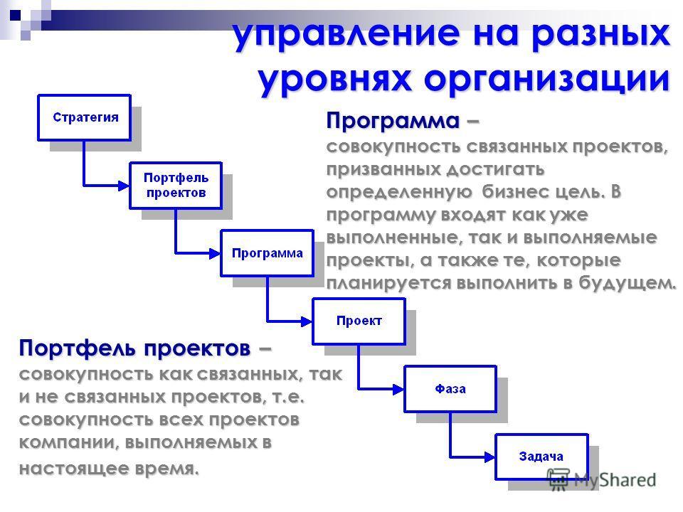 управление на разных уровнях организации Портфель проектов – совокупность как связанных, так и не связанных проектов, т.е. совокупность всех проектов компании, выполняемых в настоящее время. Программа – совокупность связанных проектов, призванных дос
