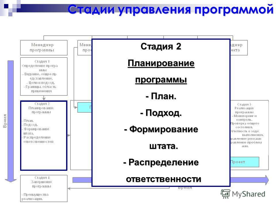 Стадия 2 Планированиепрограммы - План. - Подход. - Формирование штата. штата. - Распределение ответственности ответственности Стадии управления программой