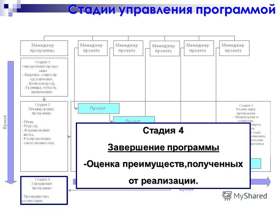 Стадия 4 Завершение программы -Оценка преимуществ,полученных от реализации. Стадии управления программой