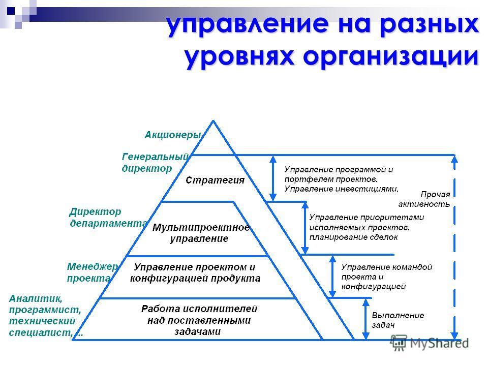 управление на разных уровнях организации уровнях организации