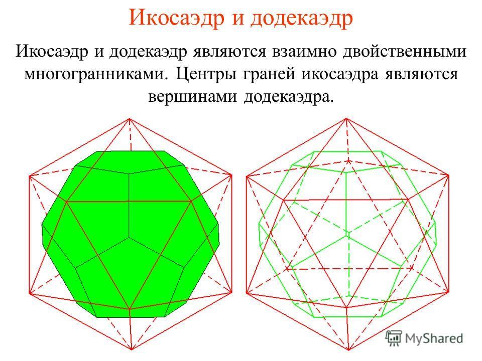 Икосаэдр и додекаэдр Икосаэдр и додекаэдр являются взаимно двойственными многогранниками. Центры граней икосаэдра являются вершинами додекаэдра.