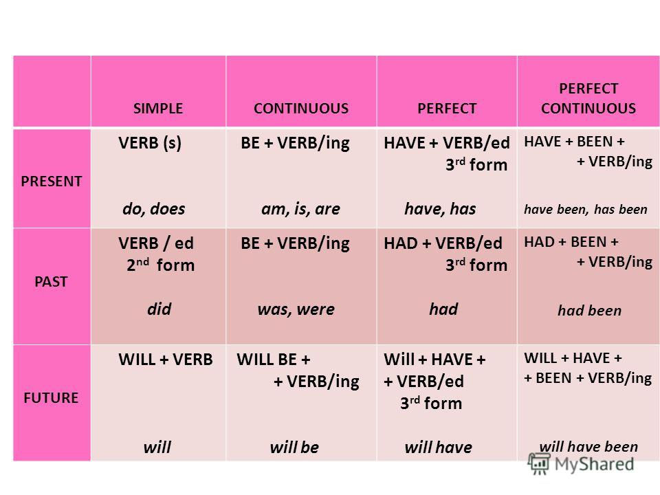SIMPLECONTINUOUSPERFECT CONTINUOUS PRESENT VERB (s) do, does BE + VERB/ing am, is, are HAVE + VERB/ed 3 rd form have, has HAVE + BEEN + + VERB/ing have been, has been PAST VERB / ed 2 nd form did BE + VERB/ing was, were HAD + VERB/ed 3 rd form had HA