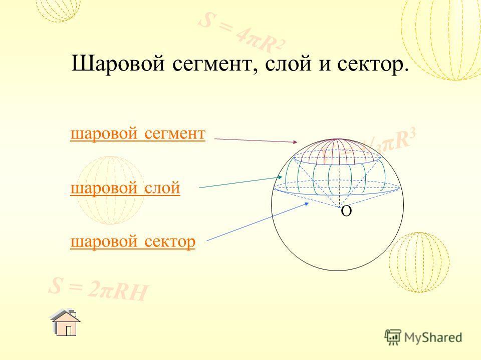 V = 4 / 3 πR 3 S = 4πR 2 S = 2πRH Шаровой сегмент, слой и сектор. шаровой сегмент шаровой слой шаровой сектор O