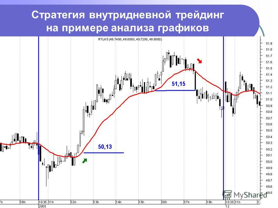 Стратегия внутридневной трейдинг на примере анализа графиков