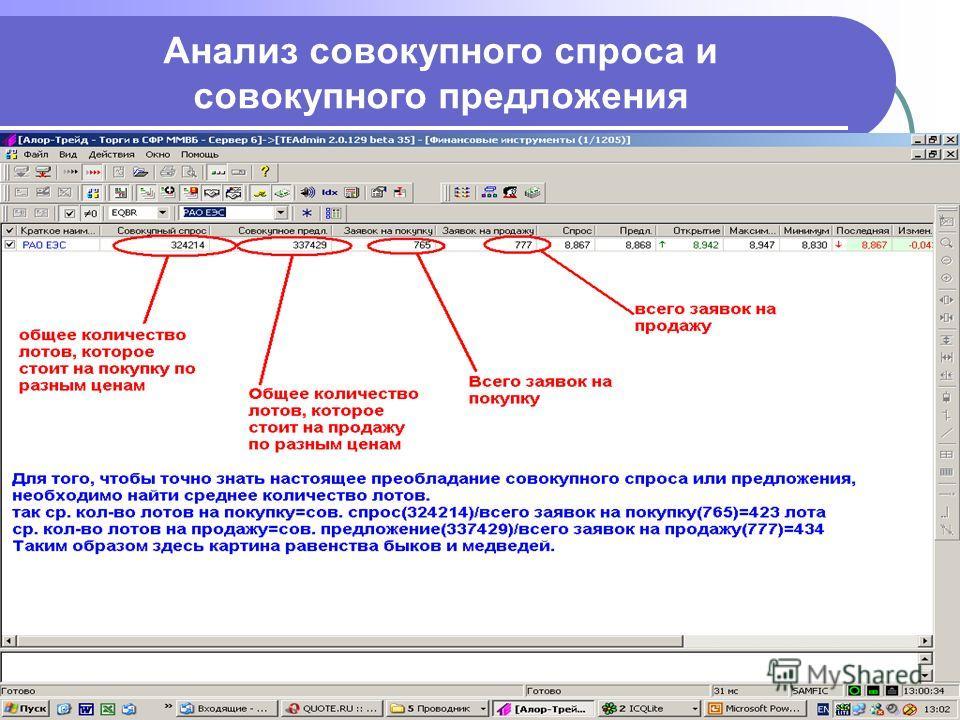 Анализ совокупного спроса и совокупного предложения
