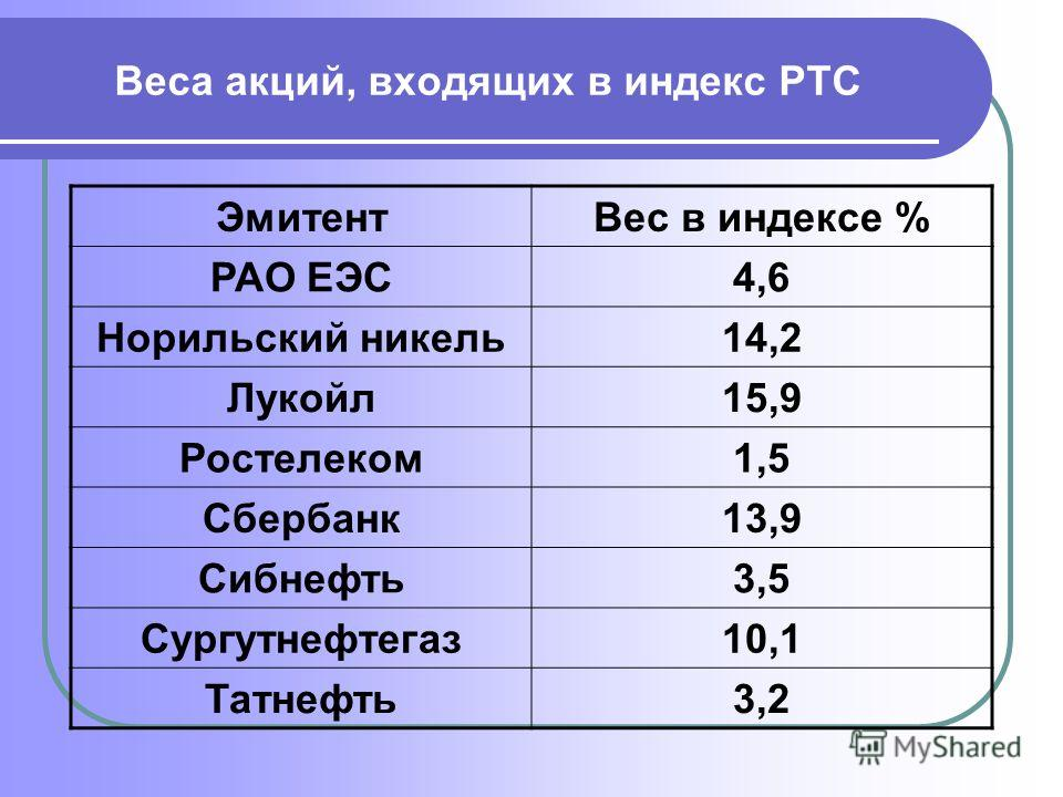 Веса акций, входящих в индекс РТС ЭмитентВес в индексе % РАО ЕЭС4,6 Норильский никель14,2 Лукойл15,9 Ростелеком1,5 Сбербанк13,9 Сибнефть3,5 Сургутнефтегаз10,1 Татнефть3,2