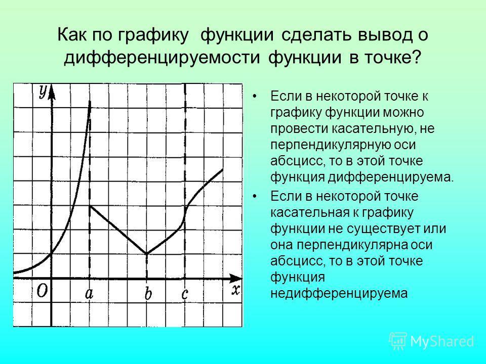 Как по графику функции сделать вывод о дифференцируемости функции в точке? Если в некоторой точке к графику функции можно провести касательную, не перпендикулярную оси абсцисс, то в этой точке функция дифференцируема. Если в некоторой точке касательн