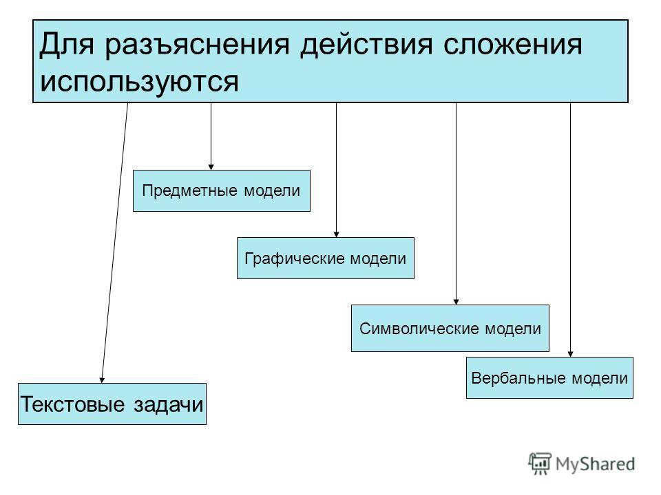 Для разъяснения действия сложения используются Текстовые задачи Вербальные модели Предметные модели Графические модели Символические модели