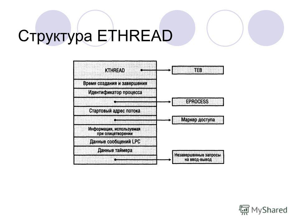 Структура ETHREAD