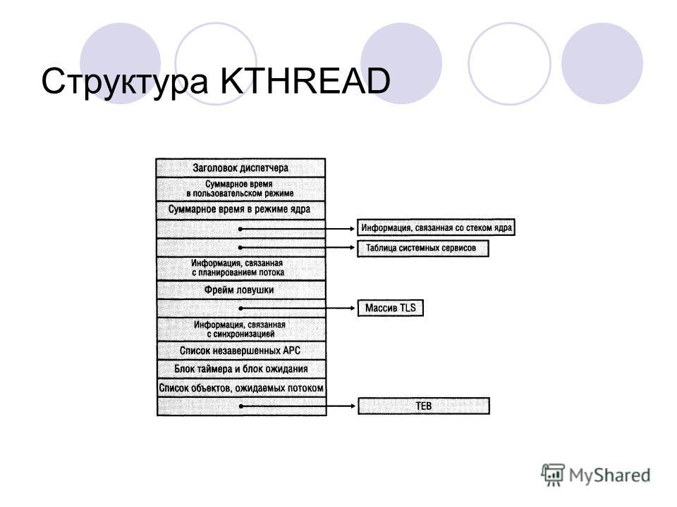 Структура KTHREAD