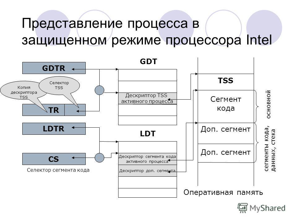 Представление процесса в защищенном режиме процессора Intel GDTR LDTR TR CS GDT LDT Оперативная память TSS Сегмент кода Доп. сегмент основной сегменты кода, данных, стека Дескриптор TSS активного процесса Дескриптор сегмента кода активного процесса Д