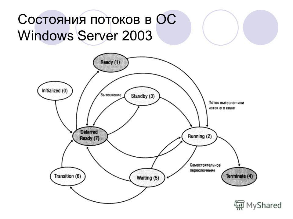 Состояния потоков в OC Windows Server 2003