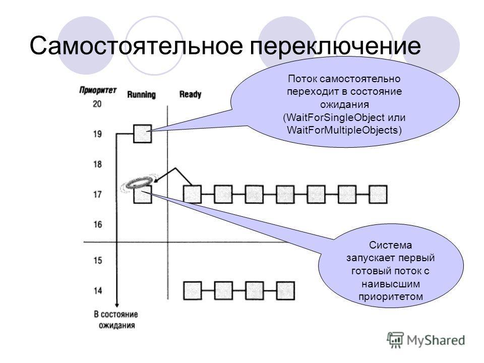Самостоятельное переключение Поток самостоятельно переходит в состояние ожидания (WaitForSingleObject или WaitForMultipleObjects) Система запускает первый готовый поток с наивысшим приоритетом