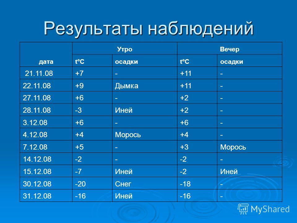 Результаты наблюдений дата УтроВечер t°Ct°Cосадкиt°Ct°C 21.11.08+7-+11- 22.11.08+9Дымка+11- 27.11.08+6-+2- 28.11.08-3Иней+2- 3.12.08+6- - 4.12.08+4Морось+4- 7.12.08+5-+3Морось 14.12.08-2- - 15.12.08-7Иней-2Иней 30.12.08-20Снег-18- 31.12.08-16Иней-16-