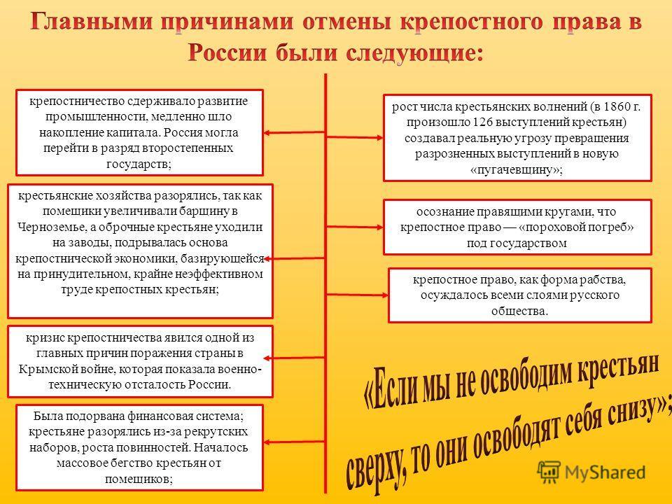 крепостничество сдерживало развитие промышленности, медленно шло накопление капитала. Россия могла перейти в разряд второстепенных государств; крестьянские хозяйства разорялись, так как помещики увеличивали барщину в Черноземье, а оброчные крестьяне